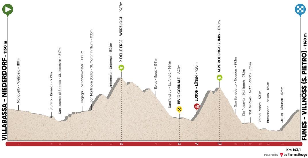 Höhenprofil Tour of the Alps 2017 - Etappe 3 (geplante Strecke)