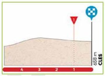 Höhenprofil Tour of the Alps 2017 - Etappe 4, letzte 5 km