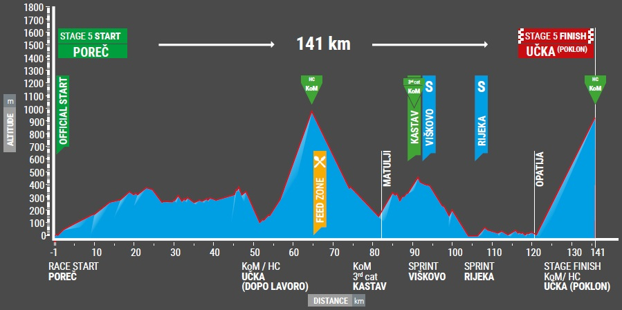 Höhenprofil Tour of Croatia 2017 - Etappe 5