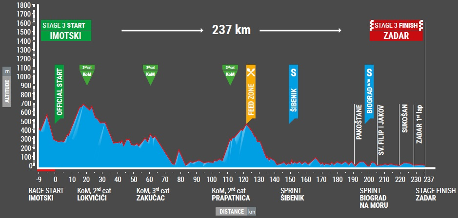 Höhenprofil Tour of Croatia 2017 - Etappe 3