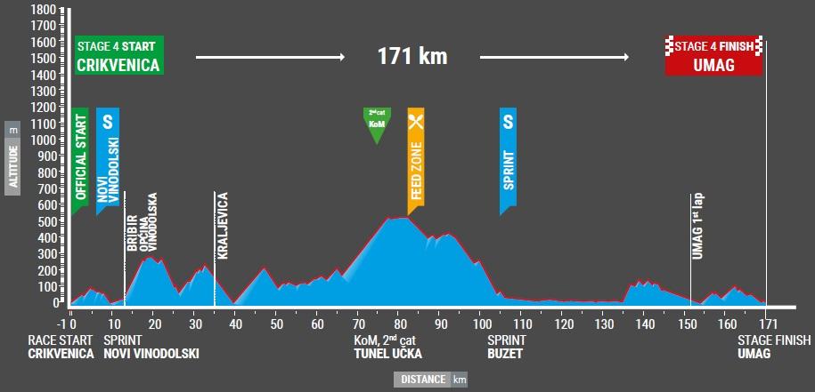 Höhenprofil Tour of Croatia 2017 - Etappe 4