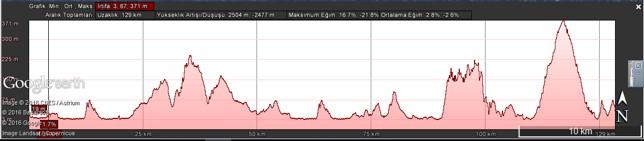 Höhenprofil Tour of Mersin 2017 - Etappe 1