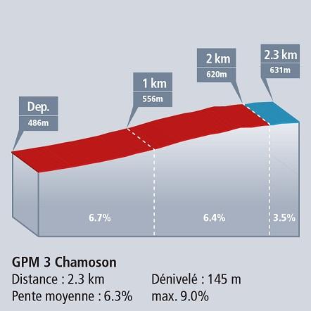 Höhenprofil Tour de Romandie 2017 - Etappe 1, Chamoson
