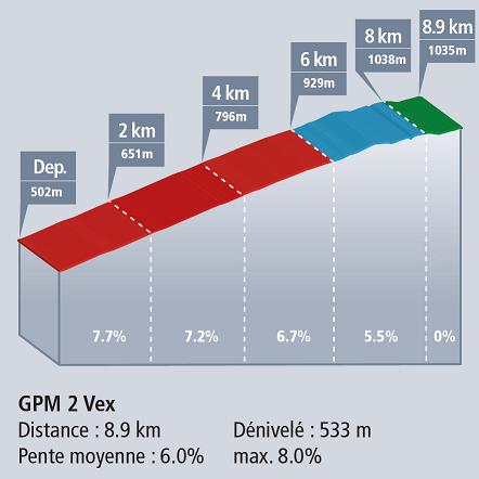 Höhenprofil Tour de Romandie 2017 - Etappe 1, Vex