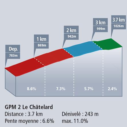 Höhenprofil Tour de Romandie 2017 - Etappe 2, Le Châtelard