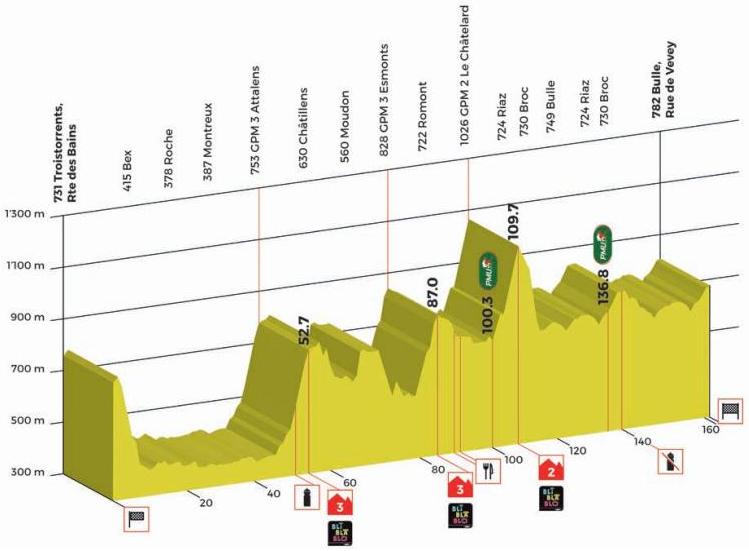 Höhenprofil Tour de Romandie 2017 - Etappe 2