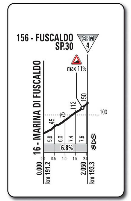 Höhenprofil Giro d'Italia 2017 - Etappe 6, Fuscaldo