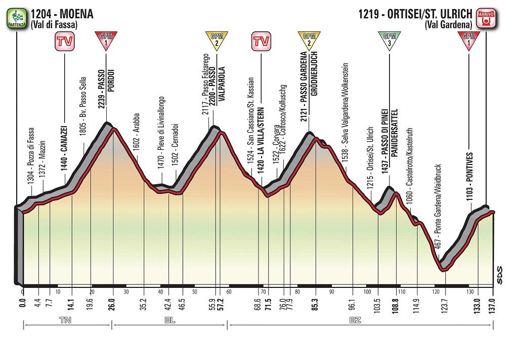 Höhenprofil Giro d'Italia 2017 - Etappe 18