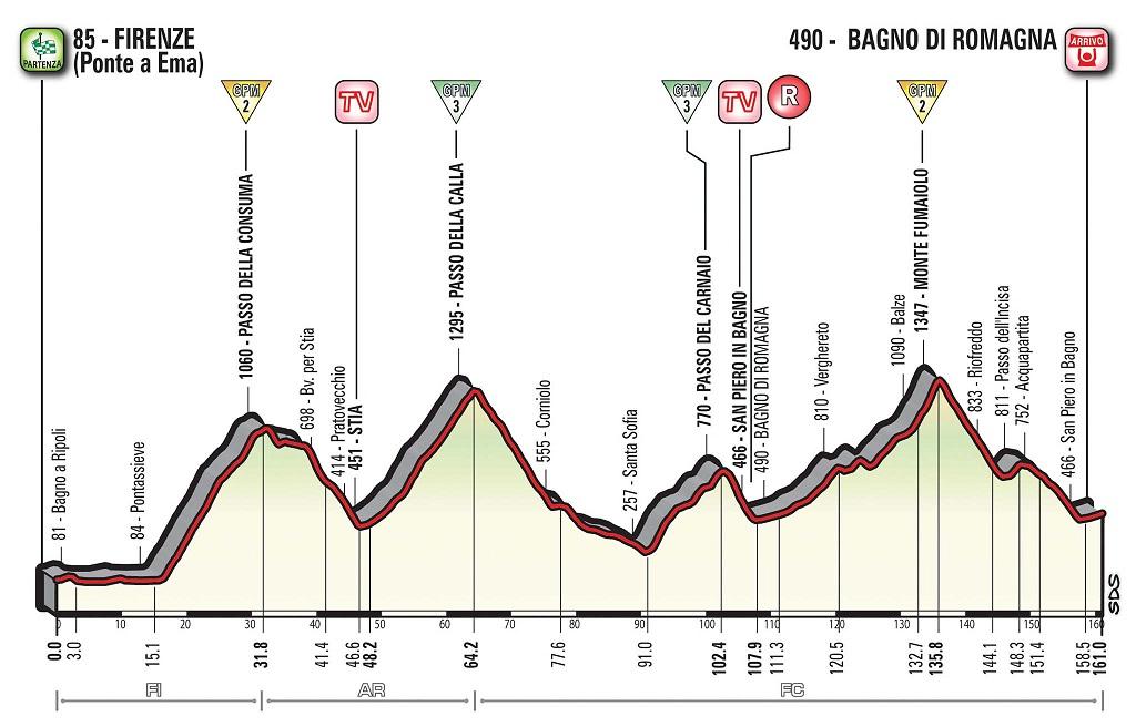 Höhenprofil Giro d'Italia 2017 - Etappe 11