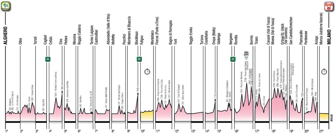 Gesamt-Höhenprofil Giro d Italia 2017