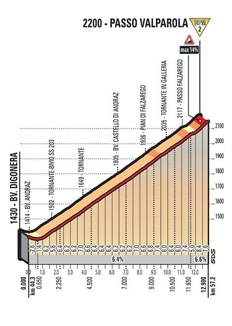 Höhenprofil Giro d'Italia 2017 - Etappe 18, Passo Valparola
