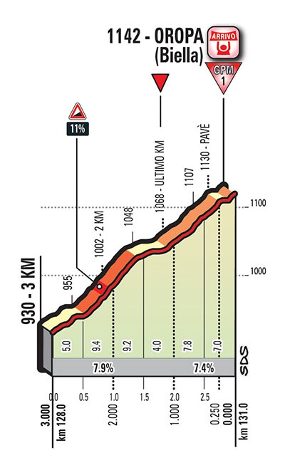Höhenprofil Giro d'Italia 2017 - Etappe 14, letzte 3,0 km
