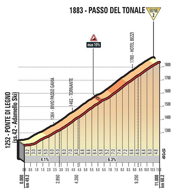 Höhenprofil Giro d'Italia 2017 - Etappe 17, Passo del Tonale