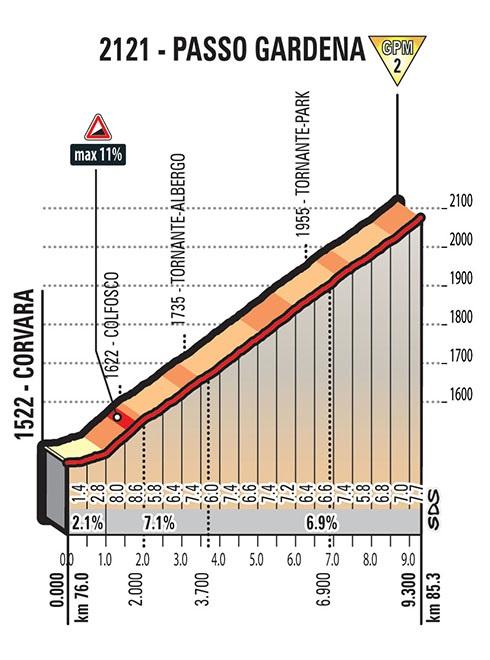 Höhenprofil Giro d'Italia 2017 - Etappe 18, Passo Gardena / Grödnerjoch