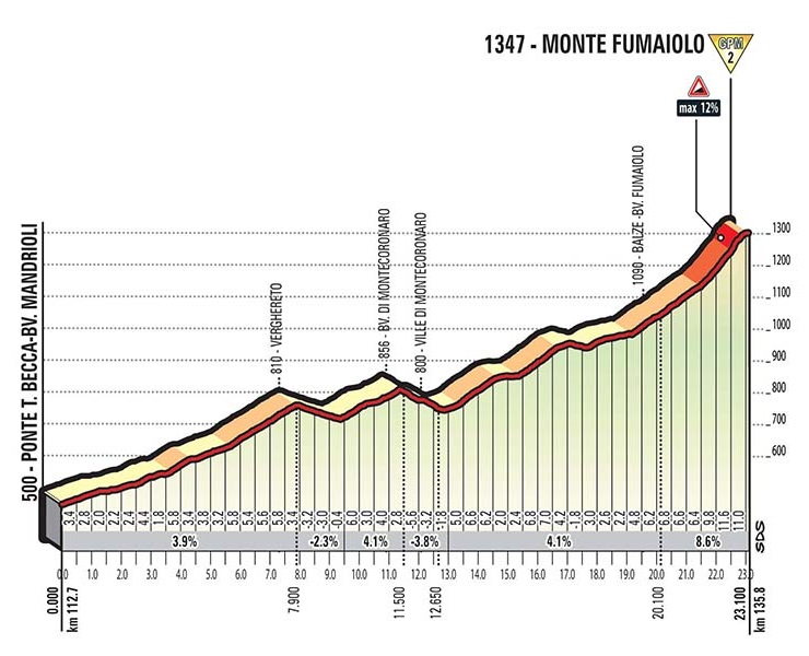 17042327429-hoehenprofil-giro-d-italia-2017---etappe-11-monte-fumaiolo.jpg