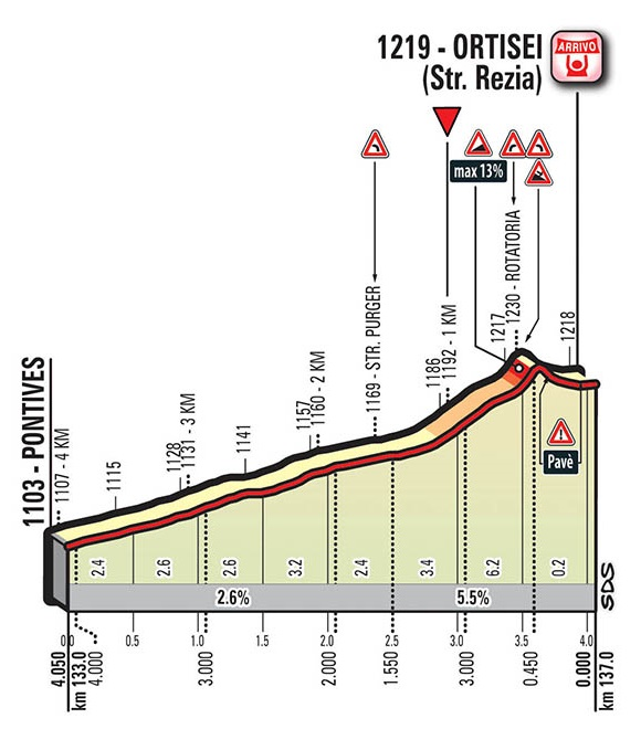 Höhenprofil Giro d'Italia 2017 - Etappe 18, letzte 4,05 km