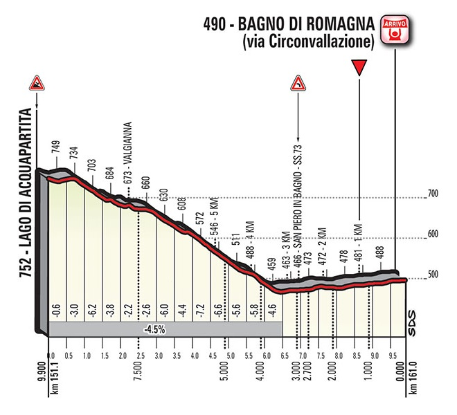 Höhenprofil Giro d'Italia 2017 - Etappe 11, letzte 9,9 km