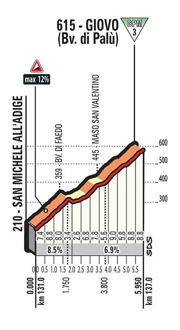 Höhenprofil Giro d'Italia 2017 - Etappe 17, Giovo