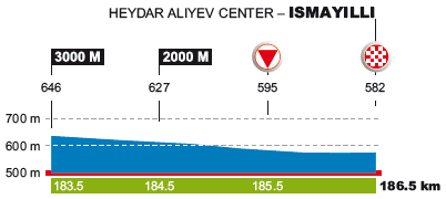 Höhenprofil Tour d'Azerbaïdjan 2017 - Etappe 2, letzte 3 km