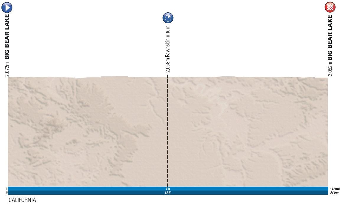 Höhenprofil Amgen Tour of California 2017 - Etappe 6