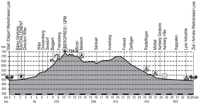 Höhenprofil Berner Rundfahrt / Tour de Berne 2017