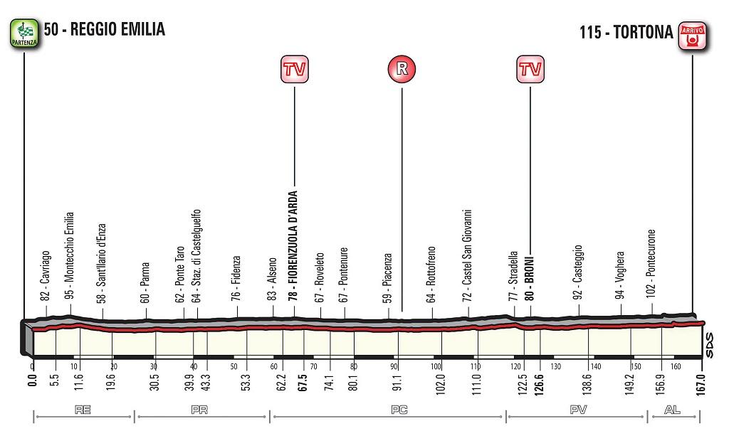 Vorschau & Favoriten Giro d'Italia, Etappe 13: Der letzte Massensprint der Rundfahrt