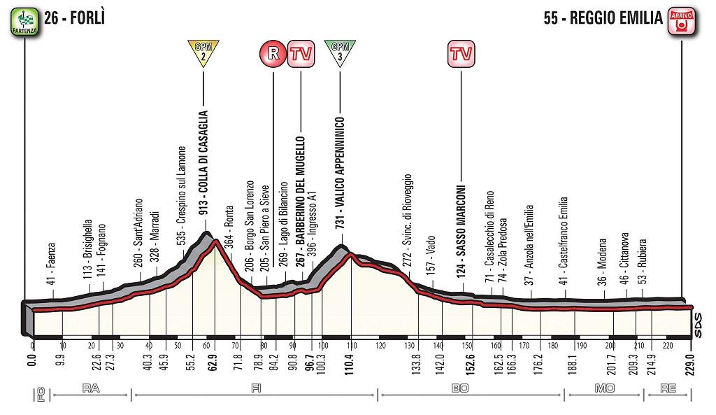 Vorschau & Favoriten Giro d'Italia, Etappe 12: Die Sprinter sind wieder an der Reihe