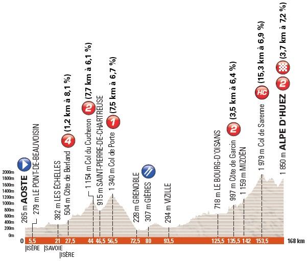 Höhenprofil Critérium du Dauphiné 2017 - Etappe 7