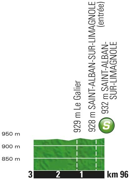 Höhenprofil Tour de France 2017 - Etappe 15, Zwischensprint