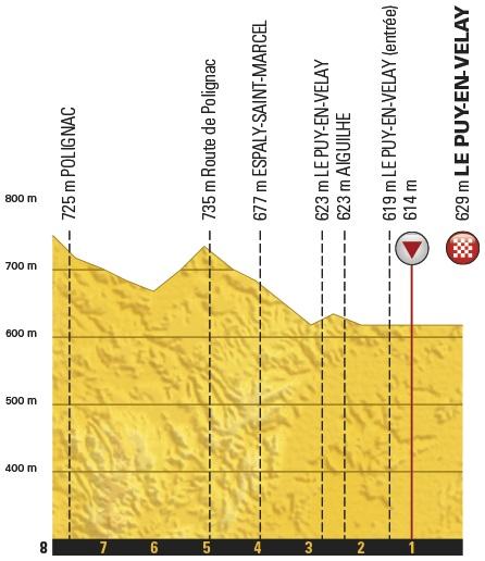 Höhenprofil Tour de France 2017 - Etappe 15, letzte 5 km