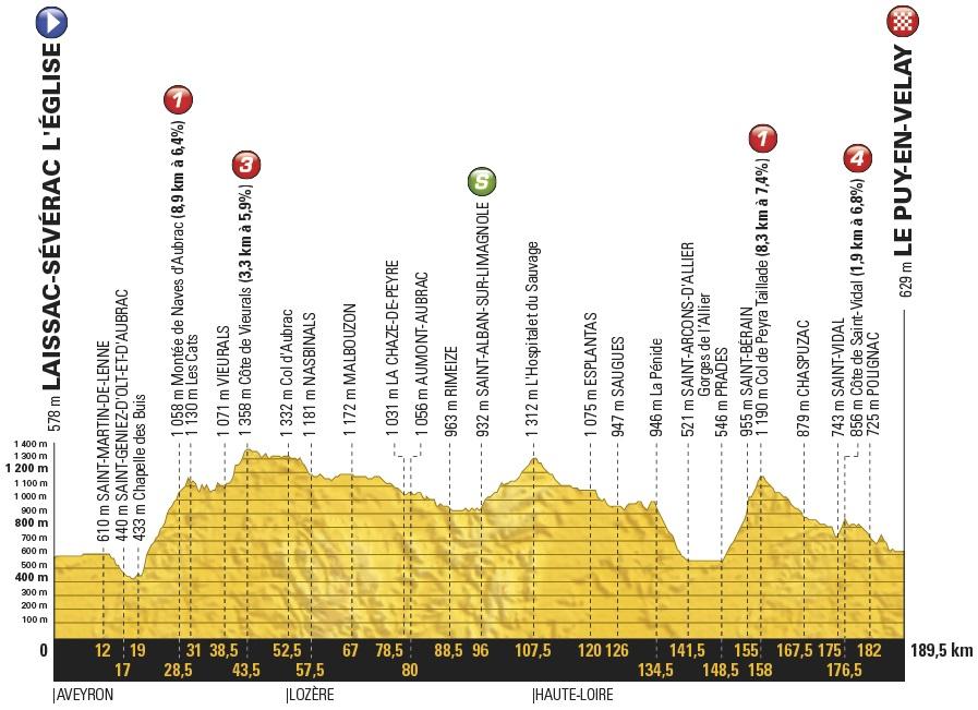 Vorschau & Favoriten Tour de France, Etappe 15: Bergetappe für Ausreißer im Zentralmassiv
