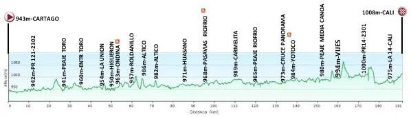 Höhenprofil Vuelta a Colombia 2017 - Etappe 10