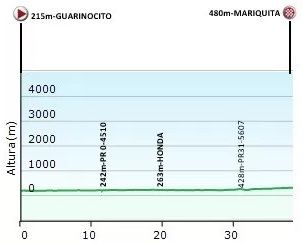 Höhenprofil Vuelta a Colombia 2017 - Etappe 8