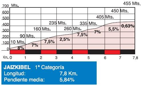 Höhenprofil Clasica Ciclista San Sebastian 2017, Jaizkibel