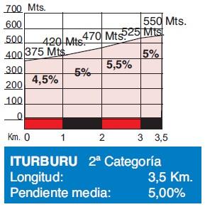 Höhenprofil Clasica Ciclista San Sebastian 2017, Iturburu