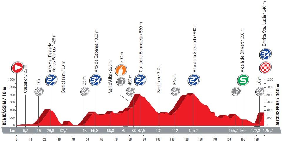 Höhenprofil Vuelta a España 2017 - Etappe 5