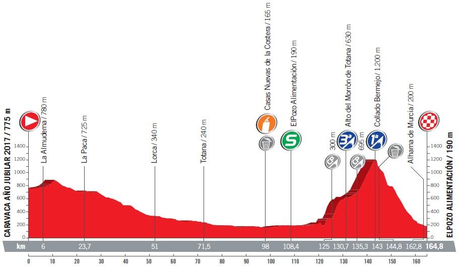 Höhenprofil Vuelta a España 2017 - Etappe 10