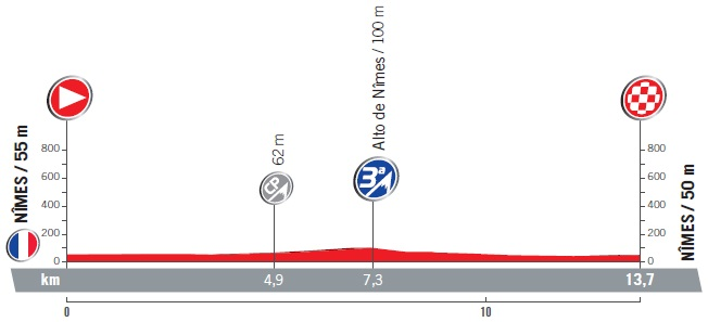 Höhenprofil Vuelta a España 2017 - Etappe 1