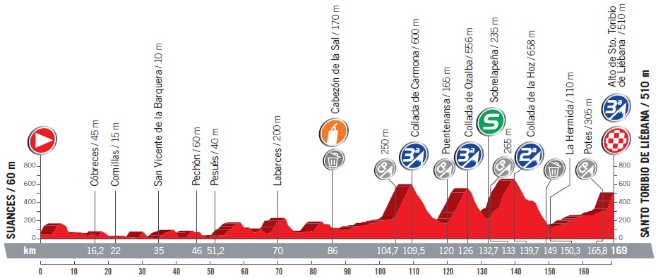 Höhenprofil Vuelta a España 2017 - Etappe 18