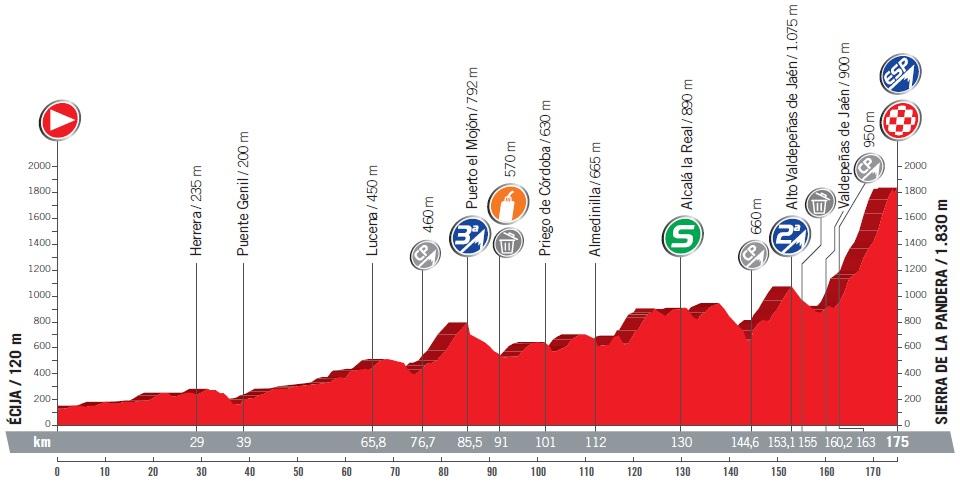 Höhenprofil Vuelta a España 2017 - Etappe 14