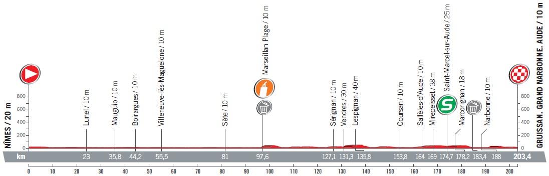 Höhenprofil Vuelta a España 2017 - Etappe 2