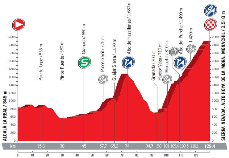 Höhenprofil Vuelta a España 2017 - Etappe 15