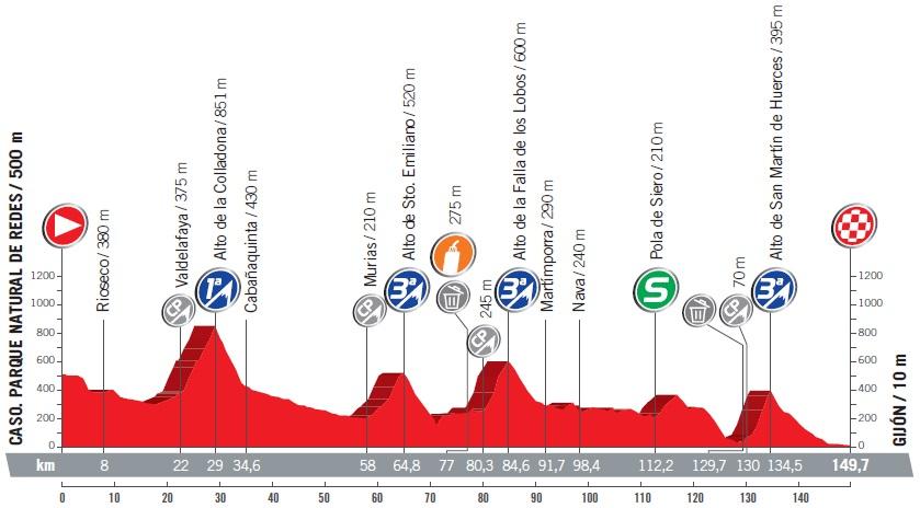 Höhenprofil Vuelta a España 2017 - Etappe 19