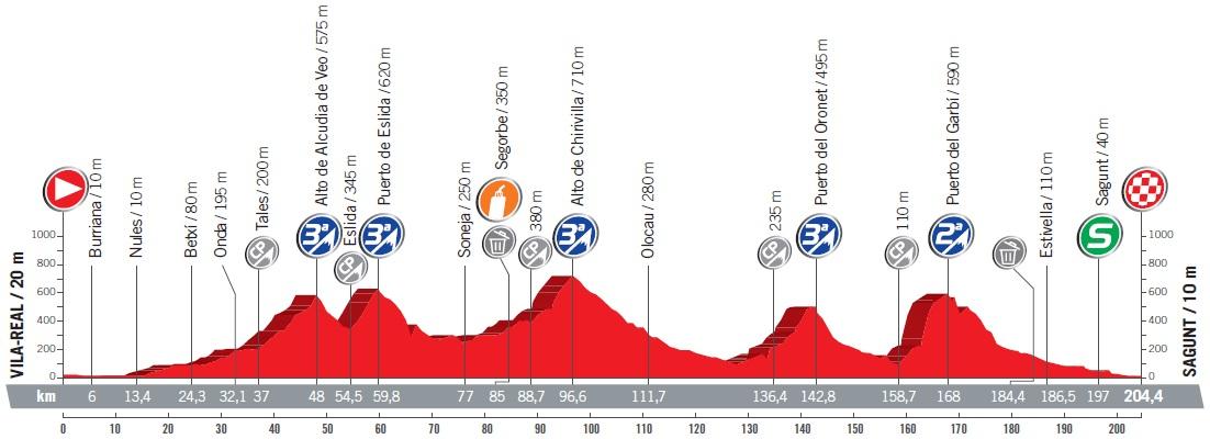Höhenprofil Vuelta a España 2017 - Etappe 6