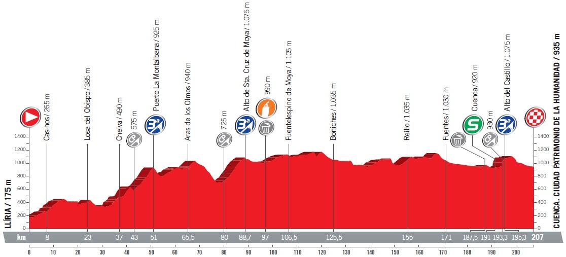 Höhenprofil Vuelta a España 2017 - Etappe 7