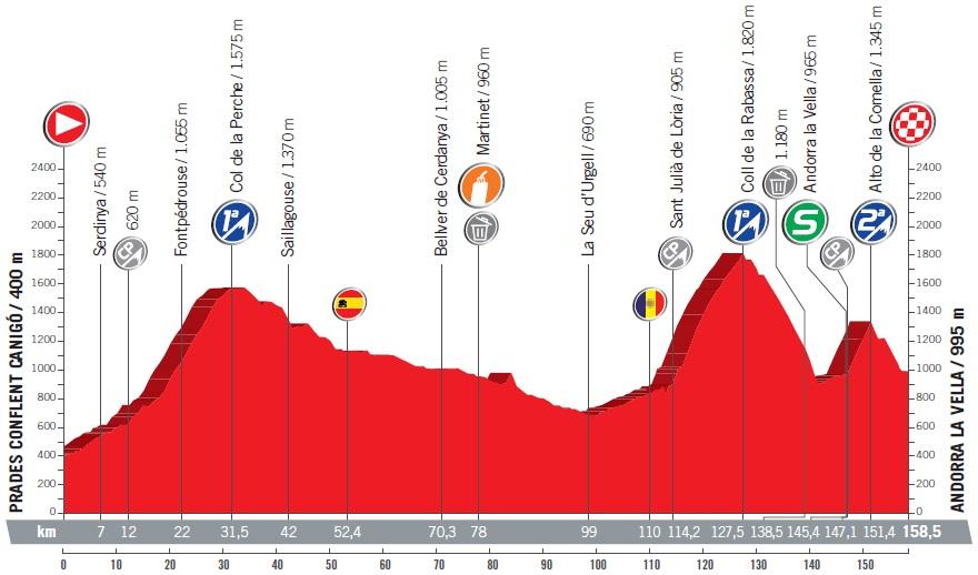 Höhenprofil Vuelta a España 2017 - Etappe 3
