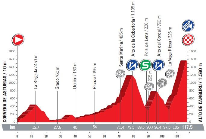 Höhenprofil Vuelta a España 2017 - Etappe 20