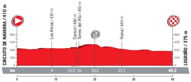 Höhenprofil Vuelta a España 2017 - Etappe 16