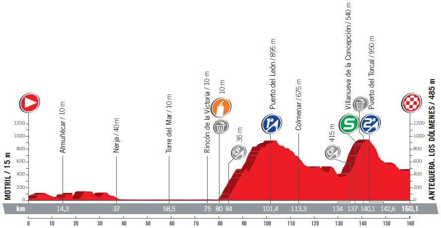 Höhenprofil Vuelta a España 2017 - Etappe 12