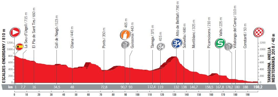 Höhenprofil Vuelta a España 2017 - Etappe 4